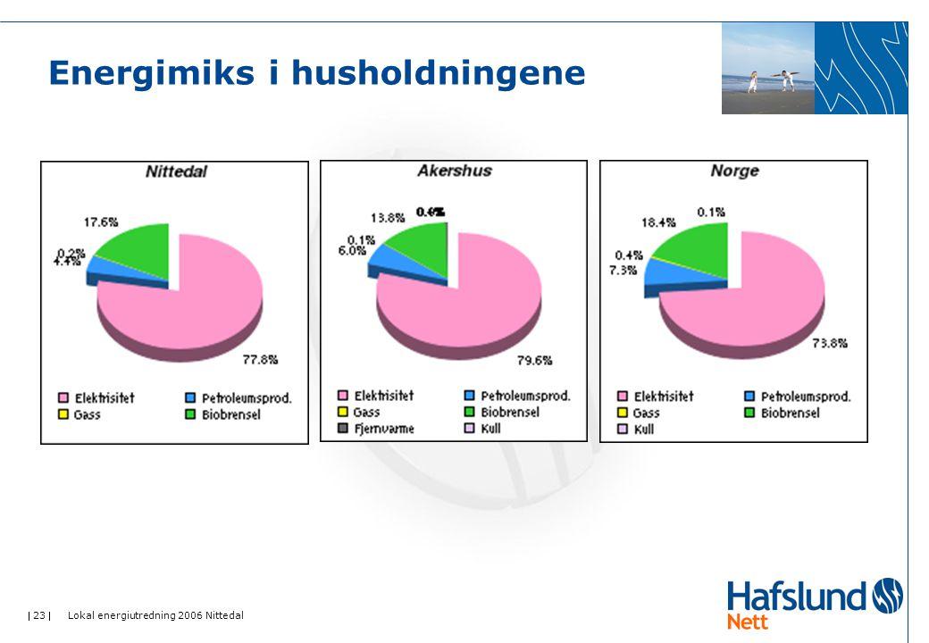  23  Lokal energiutredning 2006 Nittedal Energimiks i husholdningene