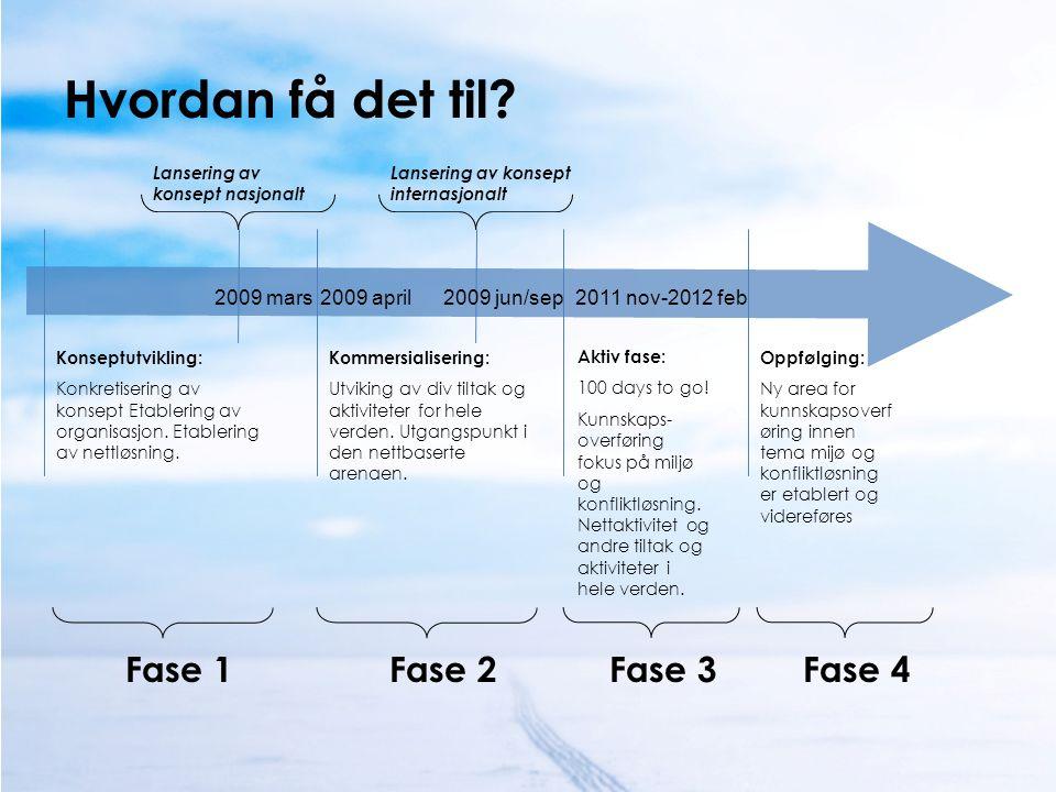 Hvordan få det til? 2009 april Konseptutvikling: Konkretisering av konsept Etablering av organisasjon. Etablering av nettløsning. Kommersialisering: U