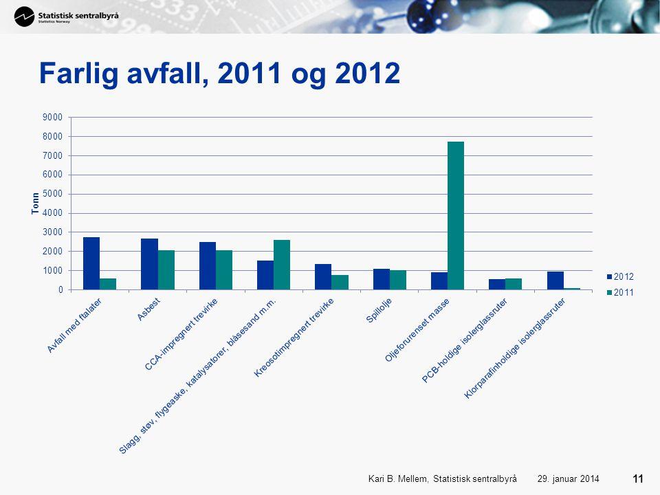 Farlig avfall, 2011 og 2012 29. januar 2014Kari B. Mellem, Statistisk sentralbyrå 11
