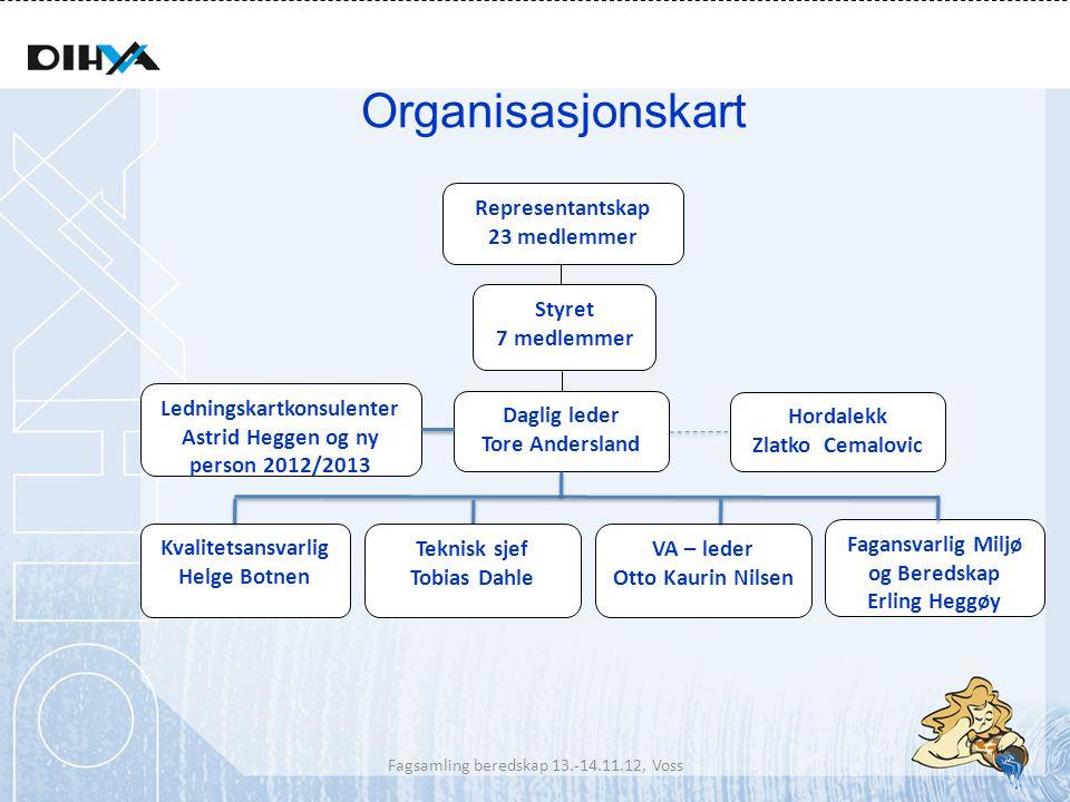 Organisasjonskart Representantskap 23 medlemmer Styret 7 medlemmer Daglig leder Tore Andersland Kvalitetsansvarlig Helge Botnen Ledningskartkonsulente