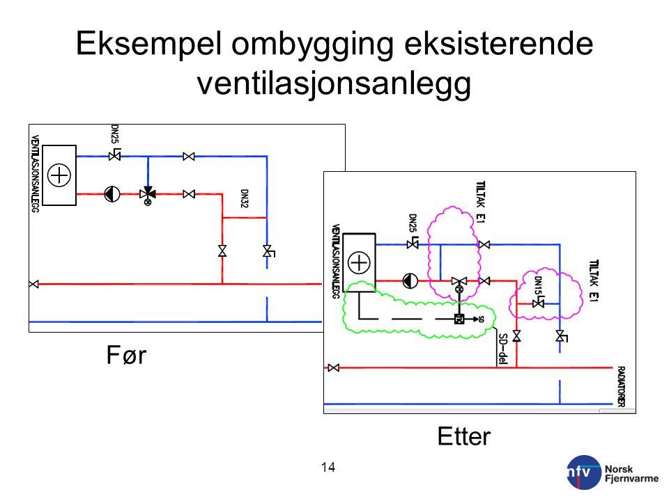 Eksempel ombygging eksisterende ventilasjonsanlegg 14 Før Etter