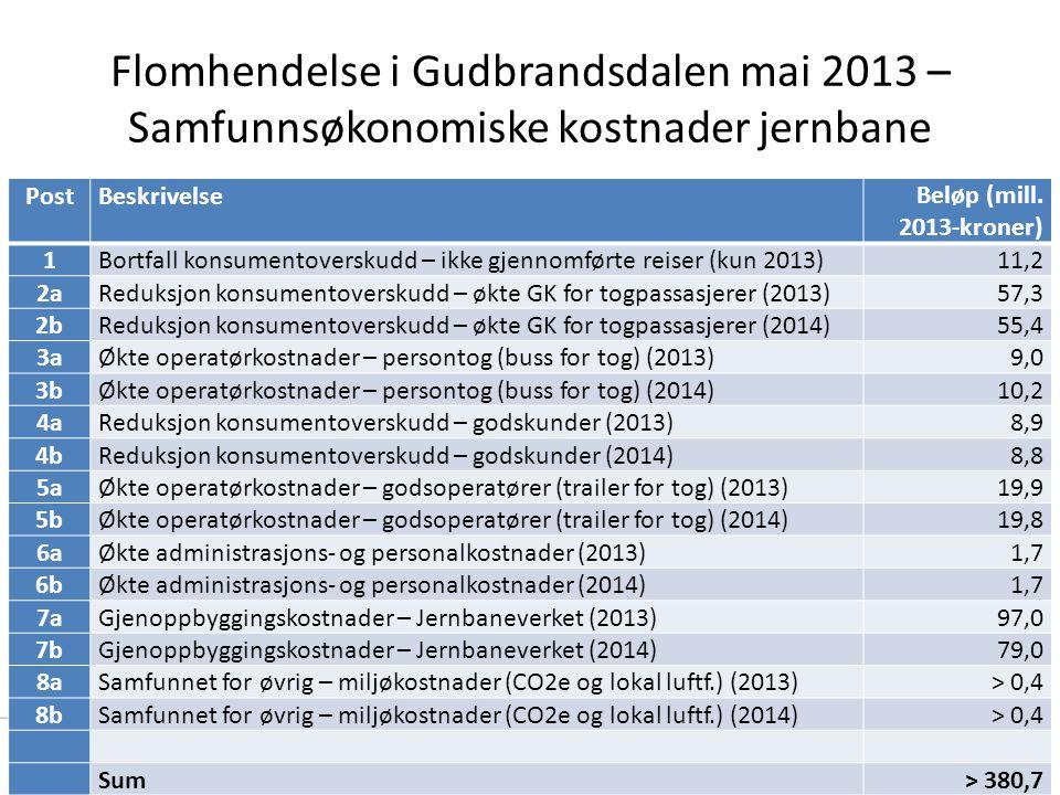 Flomhendelse i Gudbrandsdalen mai 2013 – Samfunnsøkonomiske kostnader jernbane 22 PostBeskrivelseBeløp (mill. 2013-kroner) 1Bortfall konsumentoverskud
