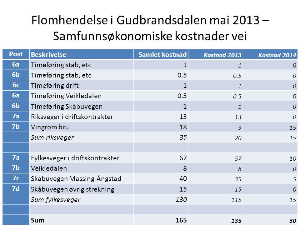 Flomhendelse i Gudbrandsdalen mai 2013 – Samfunnsøkonomiske kostnader vei 23 Post BeskrivelseSamlet kostnad Kostnad 2013Kostnad 2014 6a Timeføring sta
