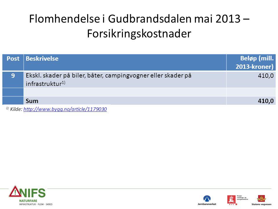 Flomhendelse i Gudbrandsdalen mai 2013 – Forsikringskostnader 24 PostBeskrivelseBeløp (mill. 2013-kroner) 9Ekskl. skader på biler, båter, campingvogne
