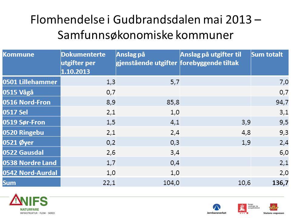 Flomhendelse i Gudbrandsdalen mai 2013 – Samfunnsøkonomiske kommuner 25 KommuneDokumenterte utgifter per 1.10.2013 Anslag på gjenstående utgifter Ansl