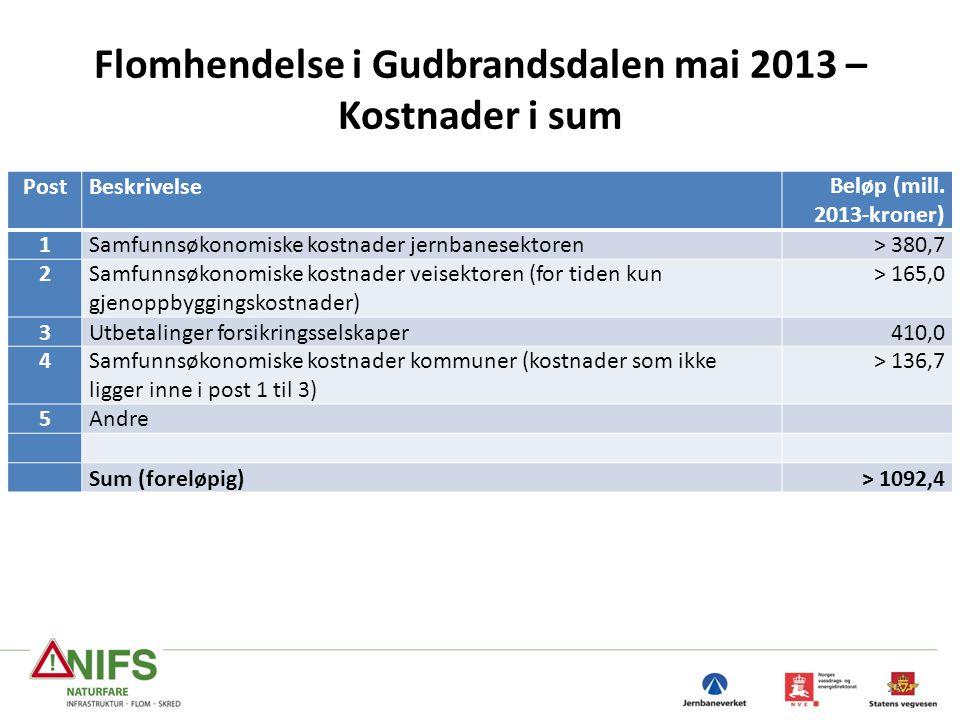 Flomhendelse i Gudbrandsdalen mai 2013 – Kostnader i sum 26 PostBeskrivelseBeløp (mill. 2013-kroner) 1Samfunnsøkonomiske kostnader jernbanesektoren> 3