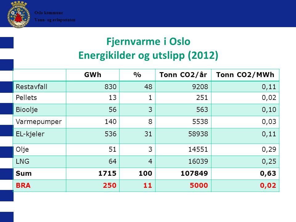 Fjernvarme i Oslo Energikilder og utslipp (2012) GWh%Tonn CO2/årTonn CO2/MWh Restavfall8304892080,11 Pellets13 12510,02 Bioolje5635630,10 Varmepumper1