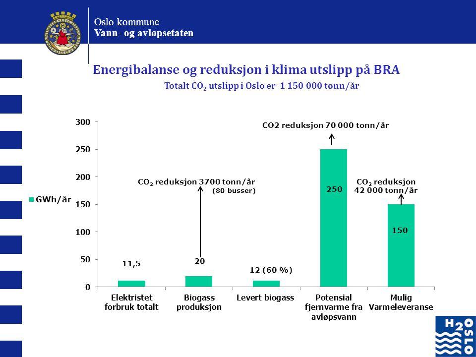 Oslo kommune Vann- og avløpsetaten Energibalanse og reduksjon i klima utslipp på BRA Totalt CO 2 utslipp i Oslo er 1 150 000 tonn/år