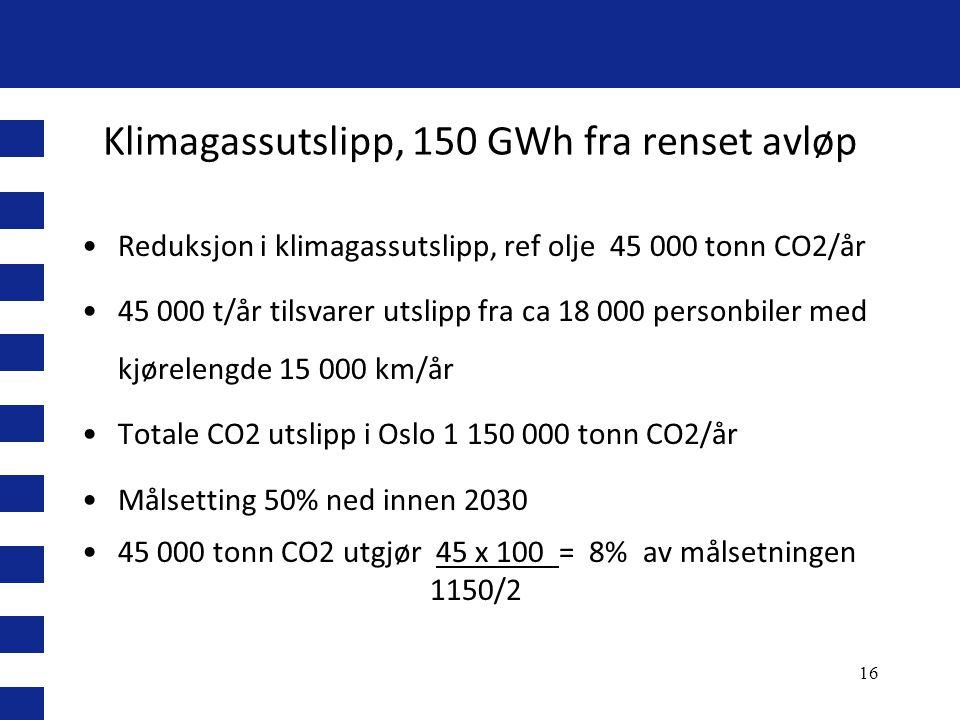 Klimagassutslipp, 150 GWh fra renset avløp •Reduksjon i klimagassutslipp, ref olje 45 000 tonn CO2/år •45 000 t/år tilsvarer utslipp fra ca 18 000 per
