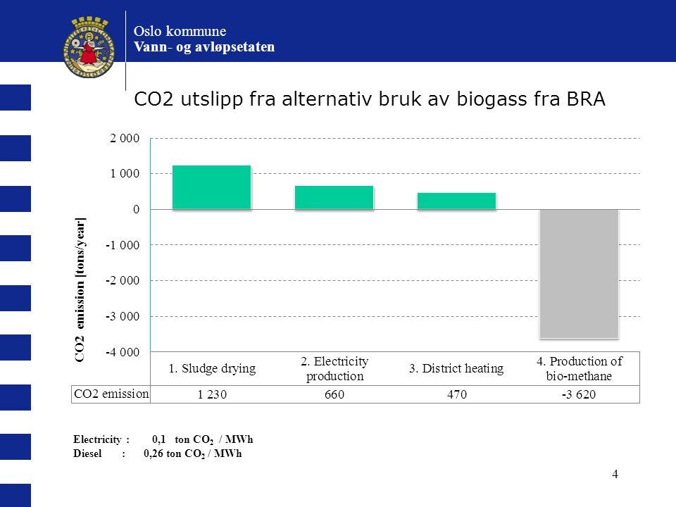 Oslo kommune Vann- og avløpsetaten CO2 utslipp fra alternativ bruk av biogass fra BRA 4 Electricity : 0,1 ton CO 2 / MWh Diesel : 0,26 ton CO 2 / MWh