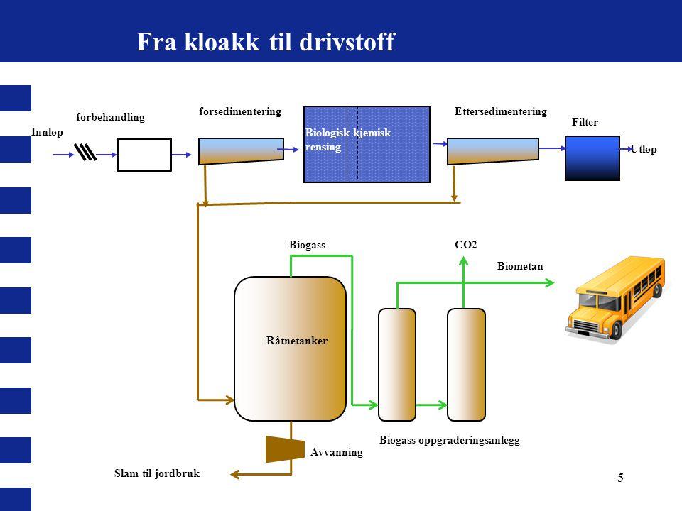 Fra kloakk til drivstoff Innløp Utløp Biologisk kjemisk rensing forbehandling Råtnetanker Biogass oppgraderingsanlegg BiogassCO2 Avvanning Slam til jo