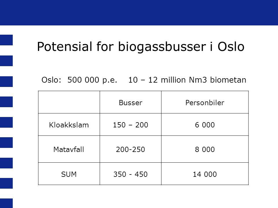 BusserPersonbiler Kloakkslam150 – 2006 000 Matavfall200-2508 000 SUM350 - 45014 000 Oslo: 500 000 p.e. 10 – 12 million Nm3 biometan Potensial for biog