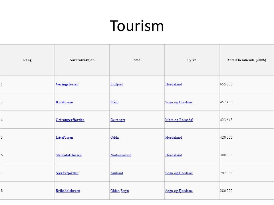 Tourism RangNaturatraksjonStedFylkeAntall besøkende (2006) 1VøringsfossenEidfjordHordaland655 000 3KjosfossenFlåmSogn og Fjordane457 400 4GeirangerfjordenGeirangerMøre og Romsdal423 643 5LåtefossenOddaHordaland420 000 6SteinsdalsfossenNorheimsundHordaland300 000 7NærøyfjordenAurlandSogn og Fjordane297 038 8BriksdalsbreenOldenOlden/StrynStrynSogn og Fjordane280 000