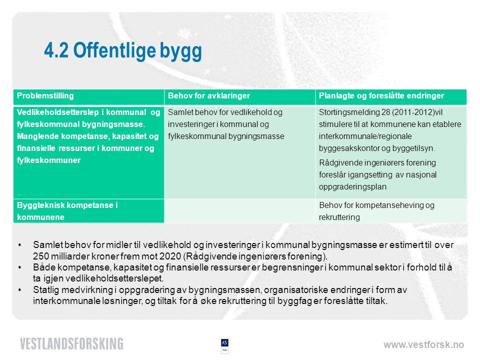 www.vestforsk.no 4.2 Offentlige bygg ProblemstillingBehov for avklaringerPlanlagte og foreslåtte endringer Vedlikeholdsetterslep i kommunal og fylkeskommunal bygningsmasse.