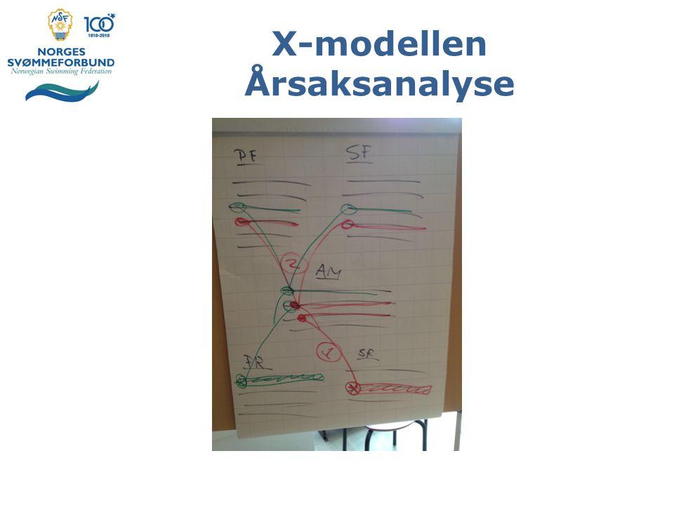 X-modellen Årsaksanalyse