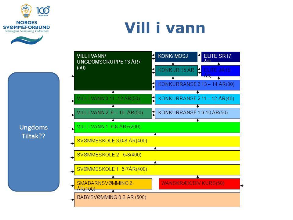 Vill i vann BABYSVØMMING 0-2 ÅR (500) SMÅBARNSVØMMING 2- ÅR(100) SVØMMESKOLE 1 5-7ÅR(400) SVØMMESKOLE 2 5-8(400) SVØMMESKOLE 3 6-8 ÅR(400) VILL I VANN 1 6-8 ÅR+(200) WANSKRÆK/DIV KURS(50) VILL I VANN 2 9 – 10 ÅR(50)KONKURRANSE 1 9-10 ÅR(50) VILL I VANN 3 11 -12 ÅR(50)KONKURRANSE 2 11 – 12 ÅR(40) VILL I VANN/ UNGDOMSGRUPPE 13 ÅR+ (50) KONKURRANSE 3 13 – 14 ÅR(30) KONK JR 15 ÅRELITE JR15 ÅR ELITE SR17 ÅR KONK/ MOSJ Ungdoms Tiltak??