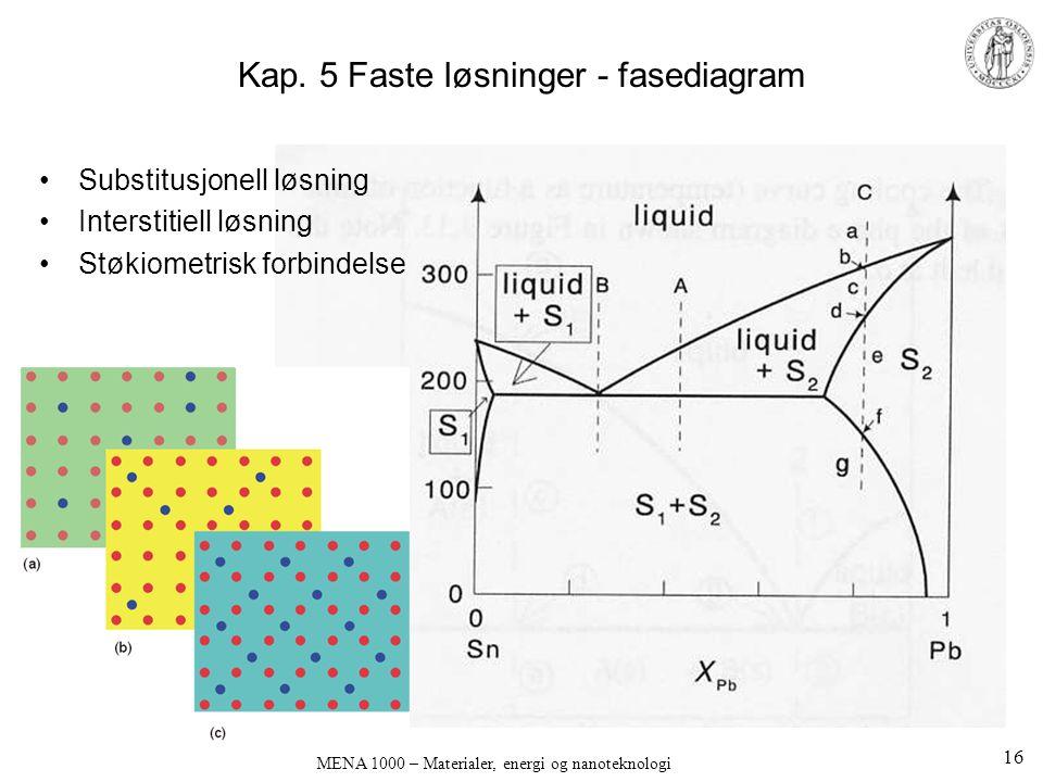 Kap. 5 Faste løsninger - fasediagram •Substitusjonell løsning •Interstitiell løsning •Støkiometrisk forbindelse MENA 1000 – Materialer, energi og nano