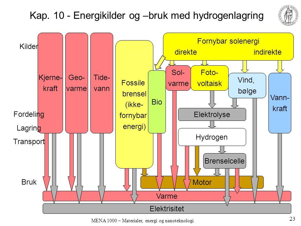 MENA 1000 – Materialer, energi og nanoteknologi Fornybar solenergi direkte indirekte Kjerne- kraft Geo- varme Fossile brensel (ikke- fornybar energi) Kilder Fordeling Lagring Transport Bruk Vind, bølge Vann- kraft Foto- voltaisk Elektrolyse Hydrogen Brenselcelle Sol- varme Varme Elektrisitet Motor Bio Tide- vann Kap.