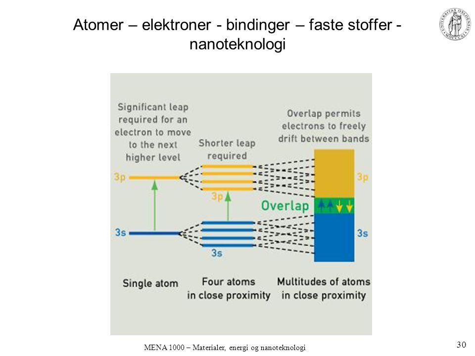 Atomer – elektroner - bindinger – faste stoffer - nanoteknologi MENA 1000 – Materialer, energi og nanoteknologi 30