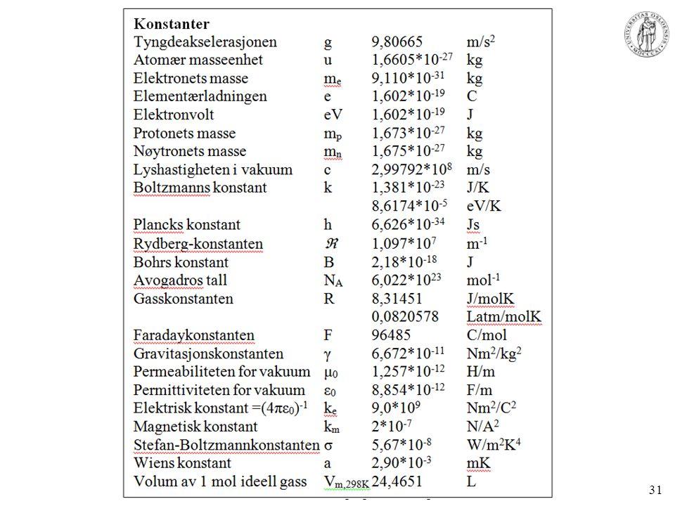 MENA 1000 – Materialer, energi og nanoteknologi 31