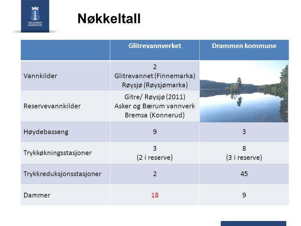 Nøkkeltall GlitrevannverketDrammen kommune Vannkilder 2 Glitrevannet (Finnemarka) Røysjø (Røysjømarka) Reservevannkilder Gitre/ Røysjø (2011) Asker og