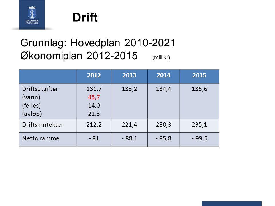 Drift 2012201320142015 Driftsutgifter (vann) (felles) (avløp) 131,7 45,7 14,0 21,3 133,2134,4135,6 Driftsinntekter212,2221,4230,3235,1 Netto ramme- 81- 88,1- 95,8- 99,5 Grunnlag: Hovedplan 2010-2021 Økonomiplan 2012-2015 (mill kr)