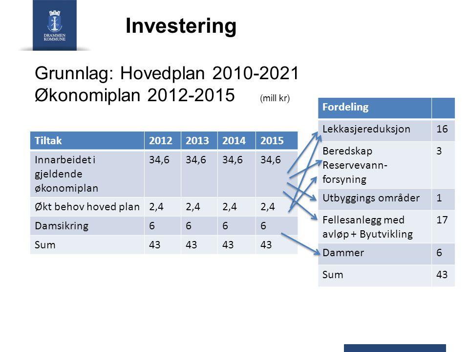 Investering Tiltak2012201320142015 Innarbeidet i gjeldende økonomiplan 34,6 Økt behov hoved plan2,4 Damsikring6666 Sum43 Fordeling Lekkasjereduksjon16