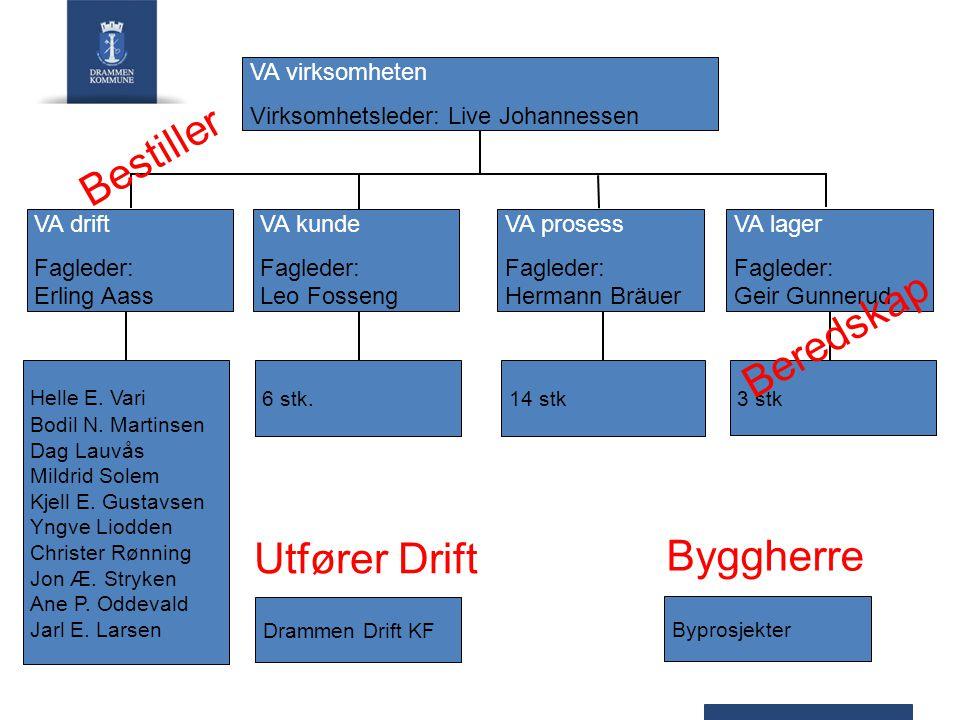 VA virksomheten Virksomhetsleder: Live Johannessen VA drift Fagleder: Erling Aass VA lager Fagleder: Geir Gunnerud VA prosess Fagleder: Hermann Bräuer