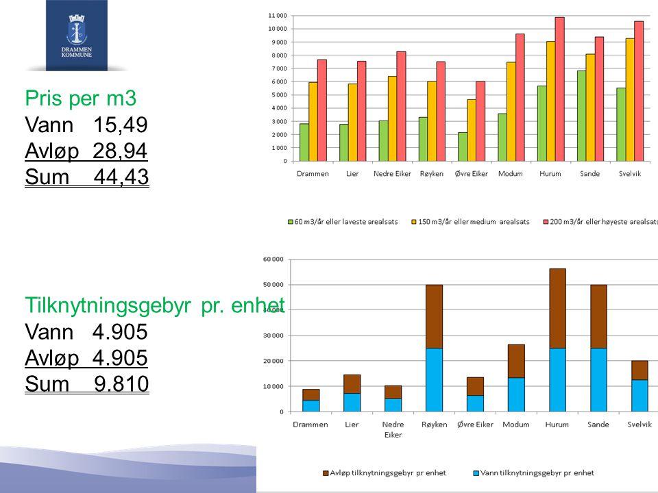 Pris per m3 Vann 15,49 Avløp 28,94 Sum 44,43 Tilknytningsgebyr pr. enhet Vann 4.905 Avløp 4.905 Sum 9.810