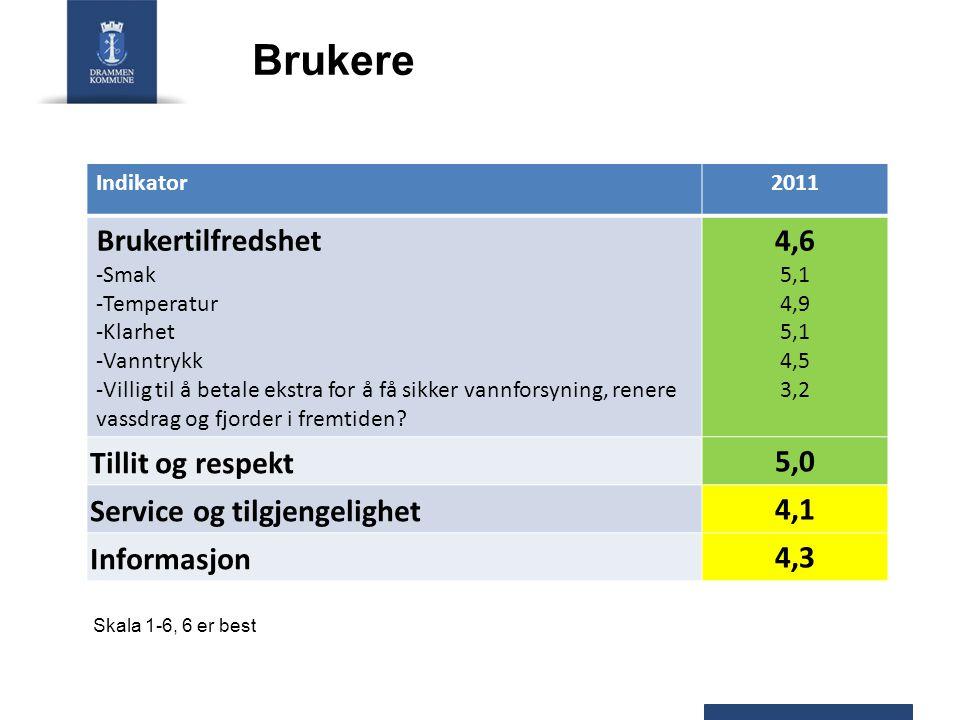Brukere Indikator2011 Brukertilfredshet -Smak -Temperatur -Klarhet -Vanntrykk -Villig til å betale ekstra for å få sikker vannforsyning, renere vassdrag og fjorder i fremtiden.