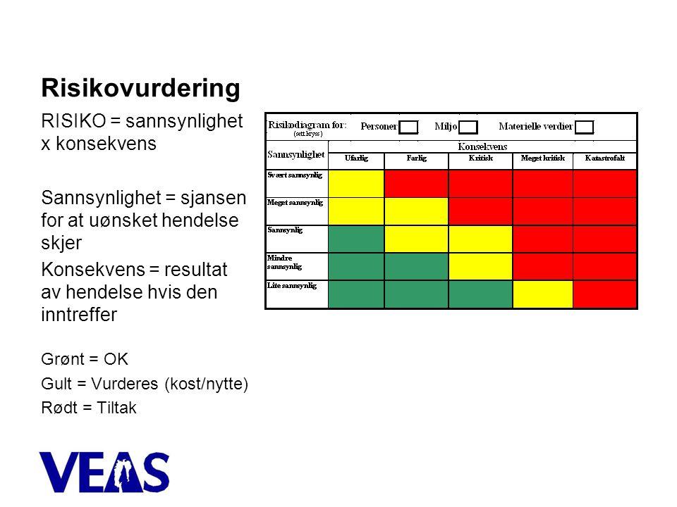 Risikovurdering RISIKO = sannsynlighet x konsekvens Sannsynlighet = sjansen for at uønsket hendelse skjer Konsekvens = resultat av hendelse hvis den inntreffer Grønt = OK Gult = Vurderes (kost/nytte) Rødt = Tiltak