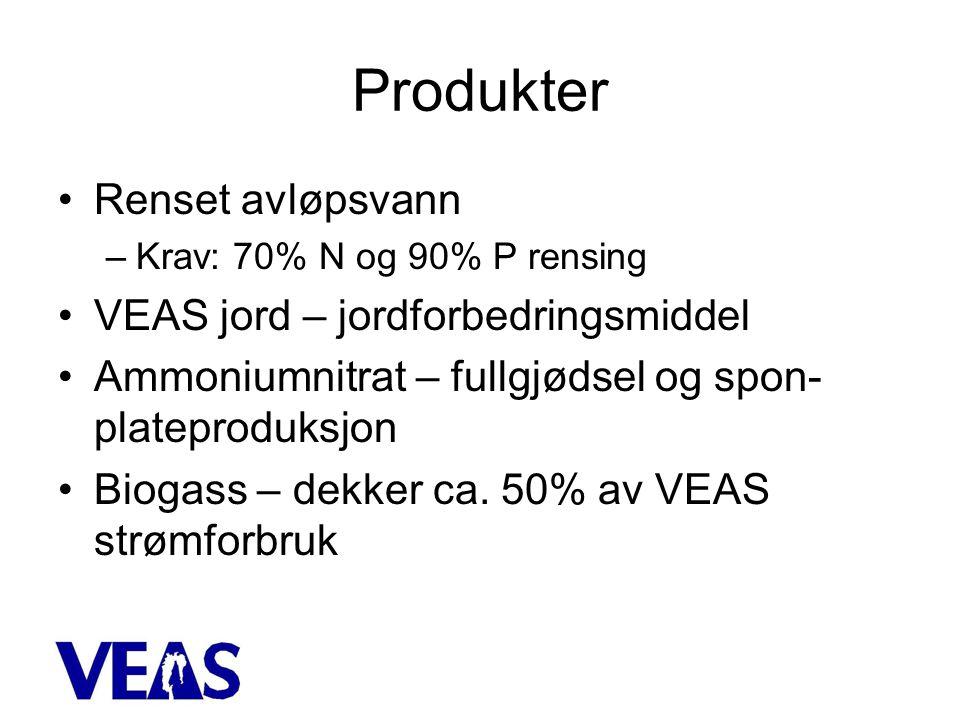 Produkter •Renset avløpsvann –Krav: 70% N og 90% P rensing •VEAS jord – jordforbedringsmiddel •Ammoniumnitrat – fullgjødsel og spon- plateproduksjon •Biogass – dekker ca.