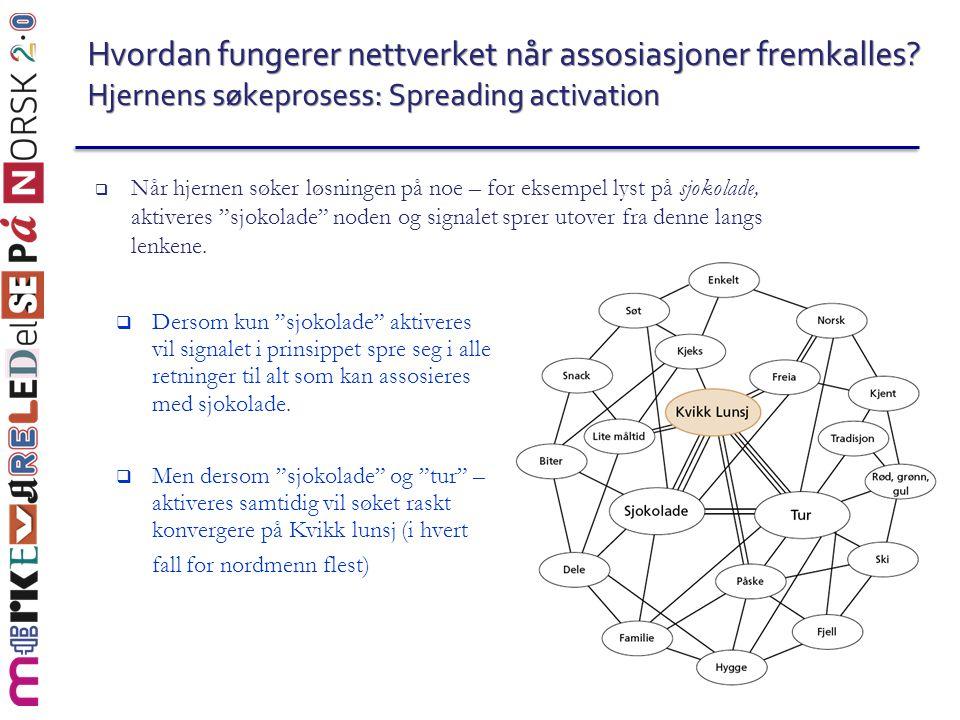 Hvordan fungerer nettverket når assosiasjoner fremkalles? Hjernens søkeprosess: Spreading activation  Når hjernen søker løsningen på noe – for eksemp