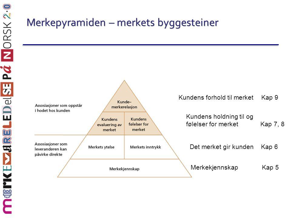 Merkepyramiden – merkets byggesteiner MerkekjennskapKap 5 Det merket gir kunden Kap 6 Kundens holdning til og følelser for merket Kap 7, 8 Kundens for