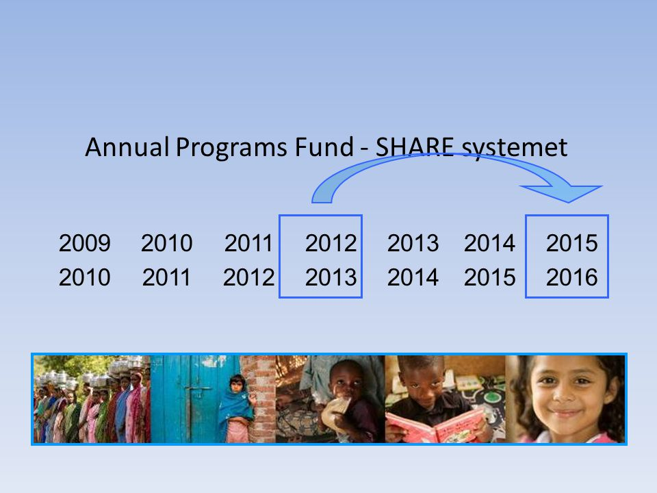 Annual Programs Fund - SHARE systemet