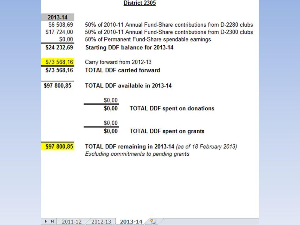 Grants (tilskudd) • District Grant • Global Grant • Packaged Grant • (redusert fra 12 til 3 fra 1.