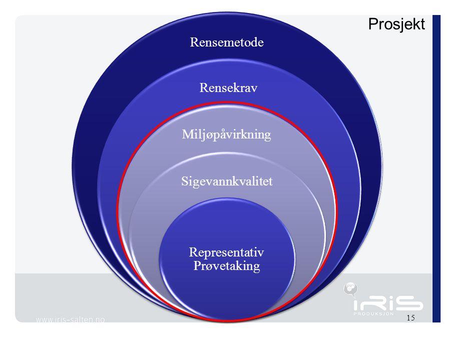 Prosjekt 15 Rensemetode Rensekrav Miljøpåvirkning Sigevannkvalitet Representativ Prøvetaking