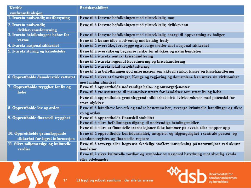 Et trygt og robust samfunn - der alle tar ansvar17 Kritisk samfunnsfunksjon Basiskapabilitet 1.