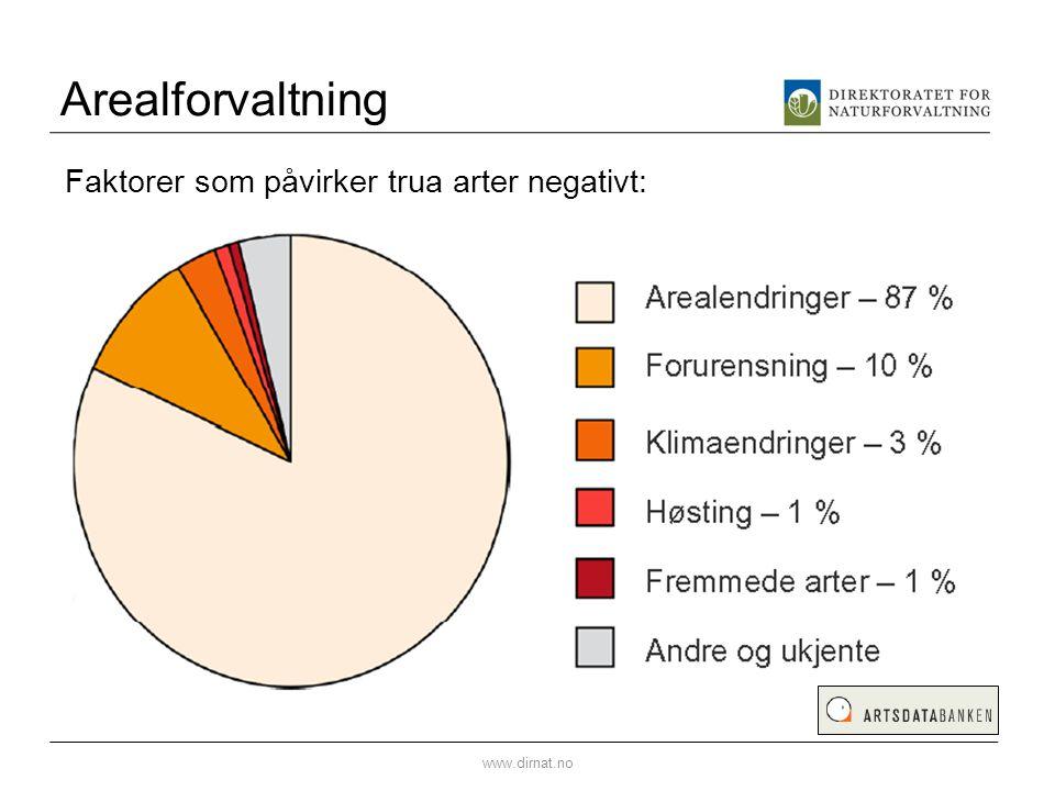 Arealforvaltning www.dirnat.no Faktorer som påvirker trua arter negativt: