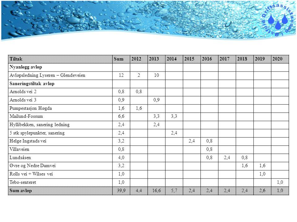 TiltakSum201220132014201520162017201820192020 Nyanlegg avløp Avløpsledning Lyseren – Glendeveien12210 Saneringstiltak avløp Arnolds vei 20,8 Arnolds vei 30,9 Pumpestasjon Høgda1,6 Mailund-Fossum6,63,3 Hyllibekken, sanering ledning2,4 5 stk spylepunkter, sanering2,4 Helge Ingstads vei3,22,40,8 Villaveien0,8 Lundsåsen4,00,82,40,8 Øvre og Nedre Damvei3,21,6 Rolls vei + Wilses vei1,0 Tebo-senteret1,0 Sum avløp39,94,416,65,72,4 2,61,0