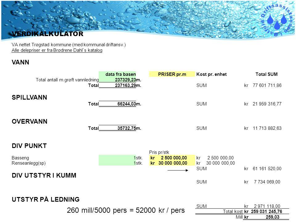 VERDIKALKULATOR VA nettet Trøgstad kommune (med kommunal driftansv.) Alle delepriser er fra Brødrene Dahl`s katalog VANN data fra basenPRISER pr.m Kost pr.