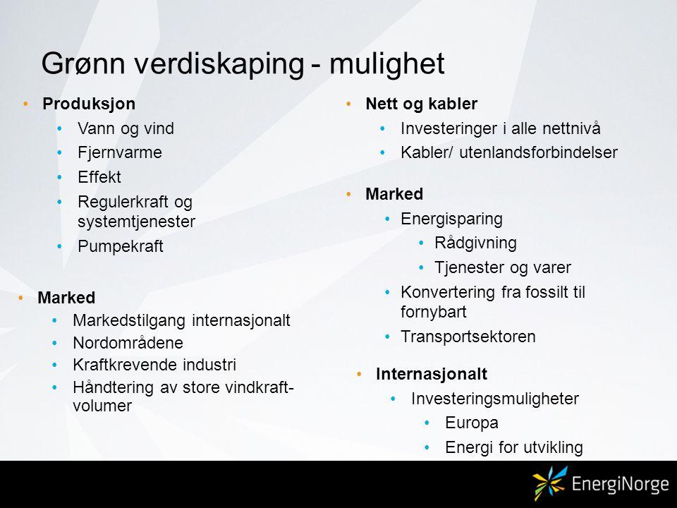 Grønn verdiskaping - mulighet •Marked •Markedstilgang internasjonalt •Nordområdene •Kraftkrevende industri •Håndtering av store vindkraft- volumer •Produksjon •Vann og vind •Fjernvarme •Effekt •Regulerkraft og systemtjenester •Pumpekraft •Nett og kabler •Investeringer i alle nettnivå •Kabler/ utenlandsforbindelser •Internasjonalt •Investeringsmuligheter •Europa •Energi for utvikling •Marked •Energisparing •Rådgivning •Tjenester og varer •Konvertering fra fossilt til fornybart •Transportsektoren
