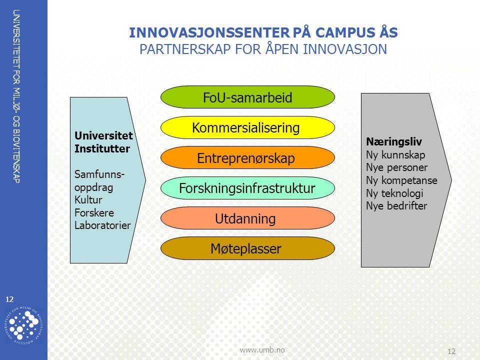 UNIVERSITETET FOR MILJØ- OG BIOVITENSKAP www.umb.no 12 INNOVASJONSSENTER PÅ CAMPUS ÅS PARTNERSKAP FOR ÅPEN INNOVASJON Universitet Institutter Samfunns