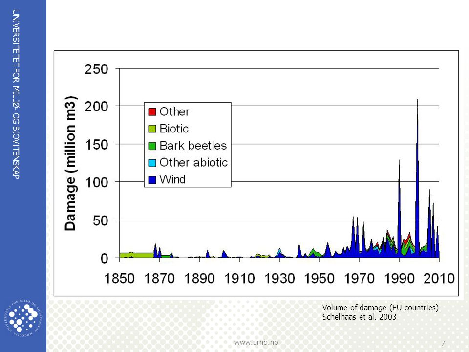 UNIVERSITETET FOR MILJØ- OG BIOVITENSKAP www.umb.no 7 Volume of damage (EU countries) Schelhaas et al. 2003
