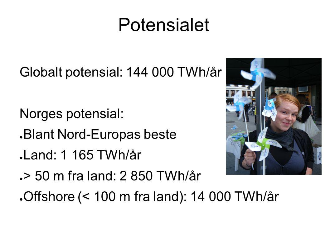 Potensialet Globalt potensial: 144 000 TWh/år Norges potensial: ● Blant Nord-Europas beste ● Land: 1 165 TWh/år ● > 50 m fra land: 2 850 TWh/år ● Offshore (< 100 m fra land): 14 000 TWh/år