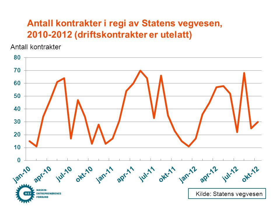 Antall kontrakter i regi av Statens vegvesen, 2010-2012 (driftskontrakter er utelatt) Antall kontrakter Kilde: Statens vegvesen