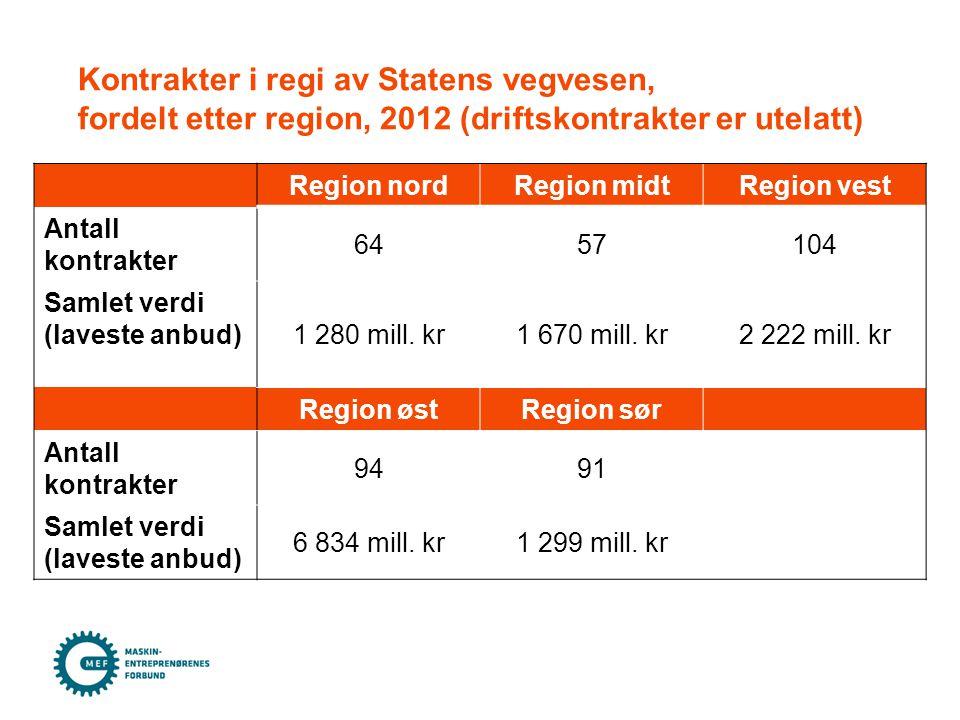 Region nordRegion midtRegion vest Antall kontrakter 6457104 Samlet verdi (laveste anbud)1 280 mill.