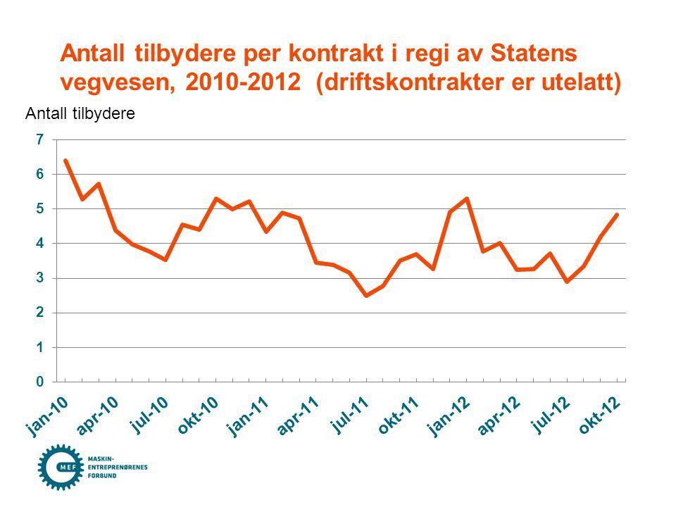 Antall tilbydere per kontrakt i regi av Statens vegvesen, 2010-2012 (driftskontrakter er utelatt) Antall tilbydere