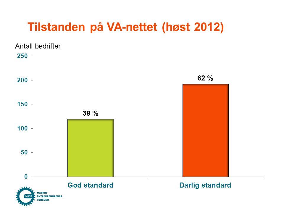 Tilstanden på VA-nettet (høst 2012) Antall bedrifter