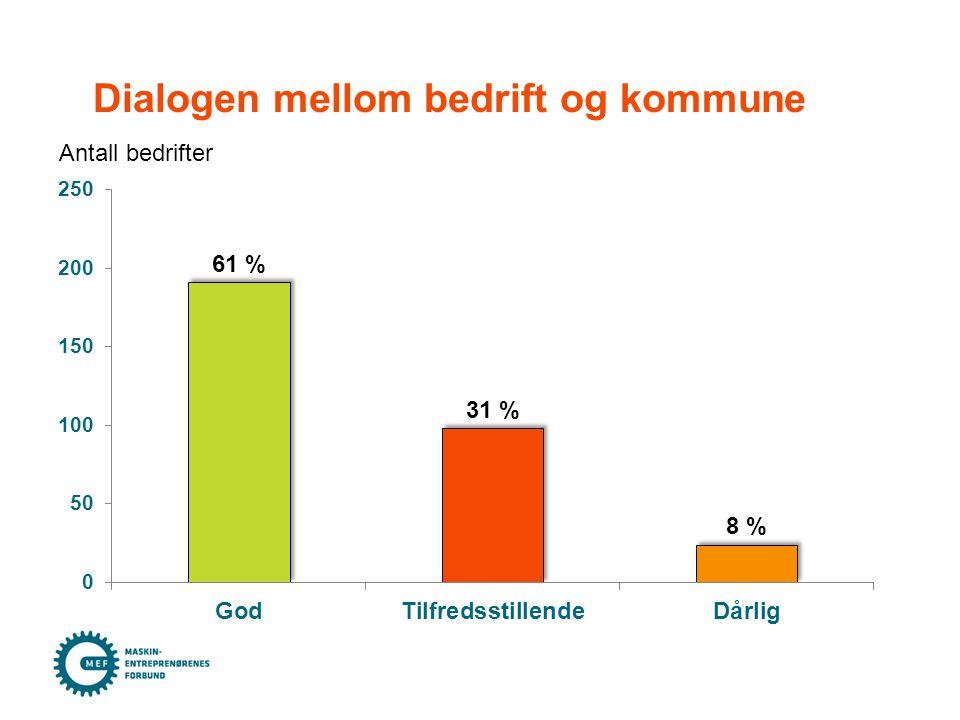 Dialogen mellom bedrift og kommune Antall bedrifter
